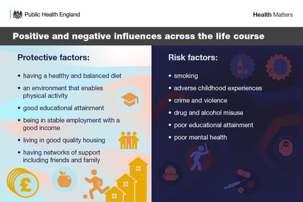 Positive and negative health influences Public Health England